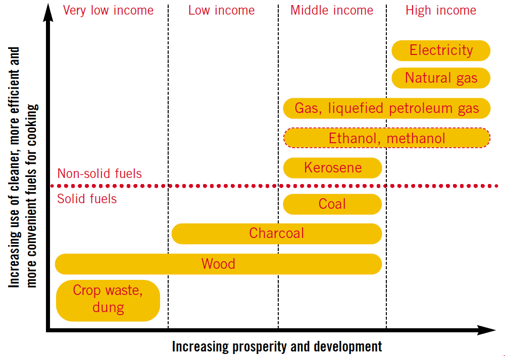 The link between income and fuel usage - Copyright WHO 2006